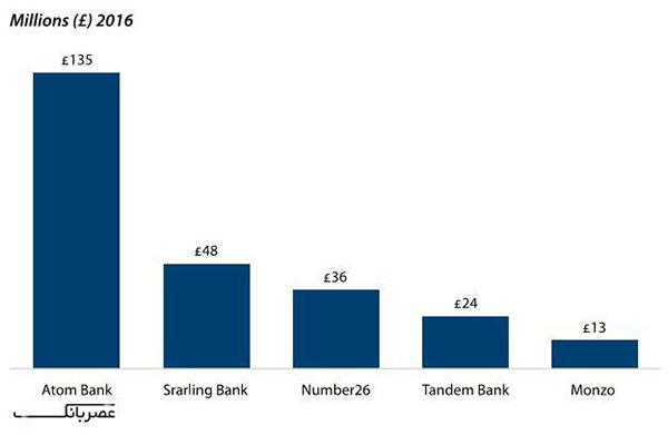 مجموع سرمایه گذاری ها توسط بانک های تمام دیجیتالی اروپا