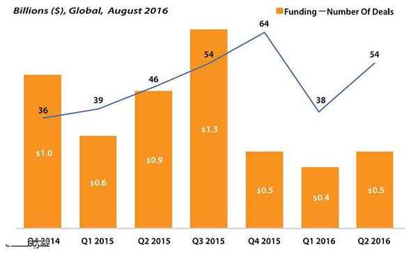 روند سرمایه گذاری ها با پشتوانه VC در فین تک های پرداخت